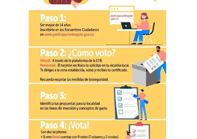 ¿Sabes cómo votar los presupuestos participativos?